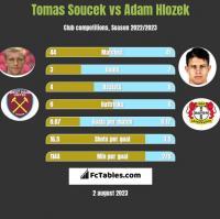 Tomas Soucek vs Adam Hlozek h2h player stats