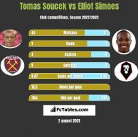 Tomas Soucek vs Elliot Simoes h2h player stats
