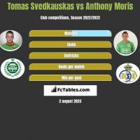 Tomas Svedkauskas vs Anthony Moris h2h player stats
