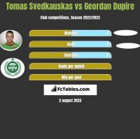 Tomas Svedkauskas vs Geordan Dupire h2h player stats