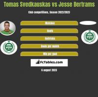 Tomas Svedkauskas vs Jesse Bertrams h2h player stats