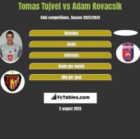 Tomas Tujvel vs Adam Kovacsik h2h player stats