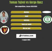 Tomas Tujvel vs Gergo Racz h2h player stats