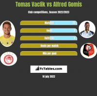 Tomas Vaclik vs Alfred Gomis h2h player stats