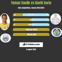Tomas Vaclik vs David Soria h2h player stats