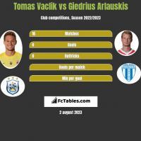 Tomas Vaclik vs Giedrius Arlauskis h2h player stats