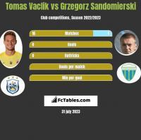 Tomas Vaclik vs Grzegorz Sandomierski h2h player stats