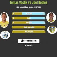 Tomas Vaclik vs Joel Robles h2h player stats