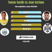 Tomas Vaclik vs Juan Soriano h2h player stats