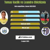 Tomas Vaclik vs Leandro Chichizola h2h player stats