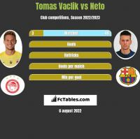 Tomas Vaclik vs Neto h2h player stats