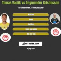 Tomas Vaclik vs Oegmundur Kristinsson h2h player stats