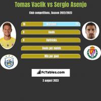 Tomas Vaclik vs Sergio Asenjo h2h player stats