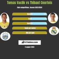 Tomas Vaclik vs Thibaut Courtois h2h player stats
