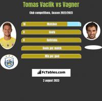 Tomas Vaclik vs Vagner h2h player stats