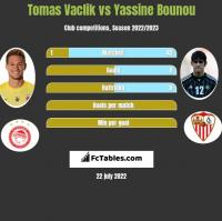 Tomas Vaclik vs Yassine Bounou h2h player stats