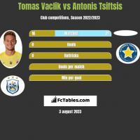 Tomas Vaclik vs Antonis Tsiftsis h2h player stats