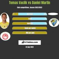 Tomas Vaclik vs Daniel Martin h2h player stats