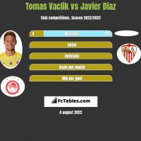 Tomas Vaclik vs Javier Diaz h2h player stats