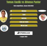 Tomas Vaclik vs Alfonso Pastor h2h player stats