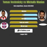 Tomas Vestenicky vs Michalis Manias h2h player stats