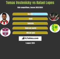 Tomas Vestenicky vs Rafael Lopes h2h player stats