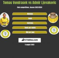 Tomas Vondrasek vs Admir Ljevakovic h2h player stats