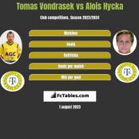 Tomas Vondrasek vs Alois Hycka h2h player stats