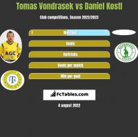 Tomas Vondrasek vs Daniel Kostl h2h player stats