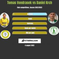 Tomas Vondrasek vs Daniel Krch h2h player stats