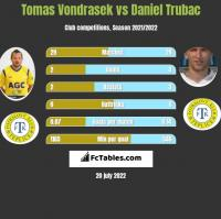 Tomas Vondrasek vs Daniel Trubac h2h player stats