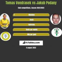Tomas Vondrasek vs Jakub Podany h2h player stats