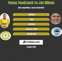 Tomas Vondrasek vs Jan Mikula h2h player stats