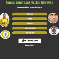 Tomas Vondrasek vs Jan Moravec h2h player stats