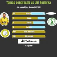 Tomas Vondrasek vs Jiri Bederka h2h player stats