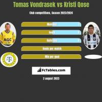 Tomas Vondrasek vs Kristi Qose h2h player stats
