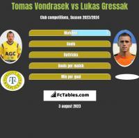Tomas Vondrasek vs Lukas Gressak h2h player stats