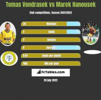 Tomas Vondrasek vs Marek Hanousek h2h player stats
