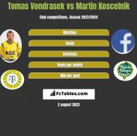 Tomas Vondrasek vs Martin Koscelnik h2h player stats