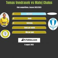 Tomas Vondrasek vs Matej Chalus h2h player stats