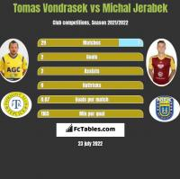 Tomas Vondrasek vs Michal Jerabek h2h player stats