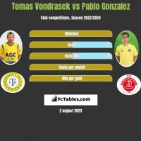 Tomas Vondrasek vs Pablo Gonzalez h2h player stats