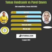 Tomas Vondrasek vs Pavel Cmovs h2h player stats