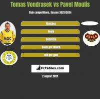 Tomas Vondrasek vs Pavel Moulis h2h player stats