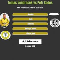 Tomas Vondrasek vs Petr Kodes h2h player stats