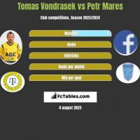 Tomas Vondrasek vs Petr Mares h2h player stats