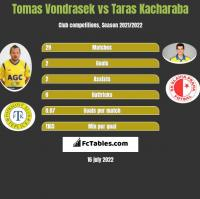 Tomas Vondrasek vs Taras Kacharaba h2h player stats