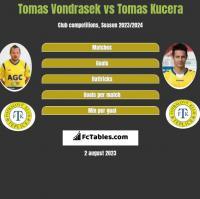 Tomas Vondrasek vs Tomas Kucera h2h player stats