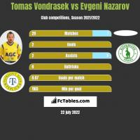 Tomas Vondrasek vs Evgeni Nazarov h2h player stats