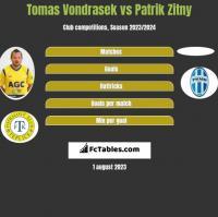 Tomas Vondrasek vs Patrik Zitny h2h player stats